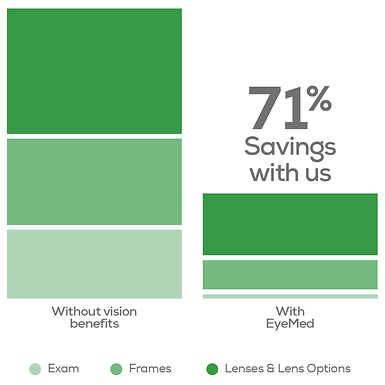 Image of two bar graphs, illustrating the difference in cost between an eye exam, frames, and lenses without any vision benefits and with EyeMed benefits - the savings with EyeMed being 71 percent overall versus no benefits